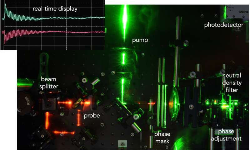 Collecting real-time data for material microstructural evolution during radiation exposure