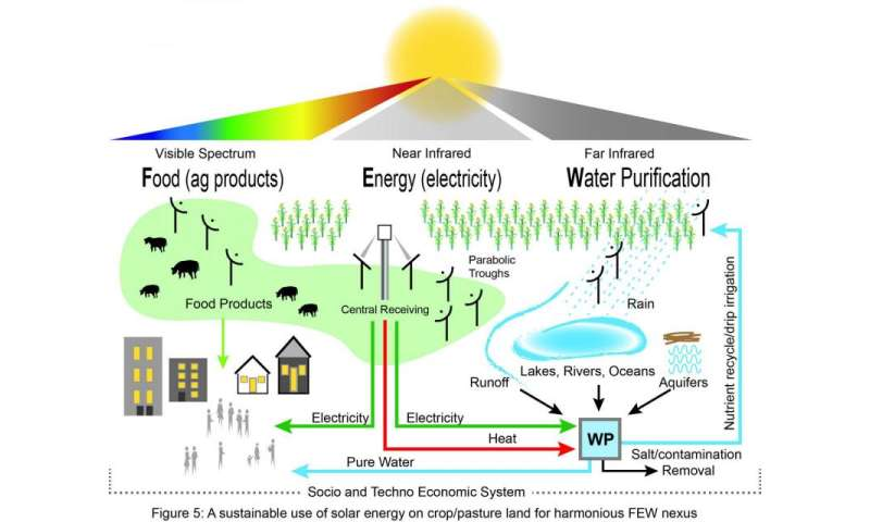 Concept could sustainably meet human resource needs of 'full earth'