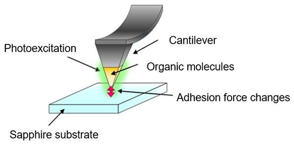 Controlling Friction Levels through On/Off Application of Laser Light