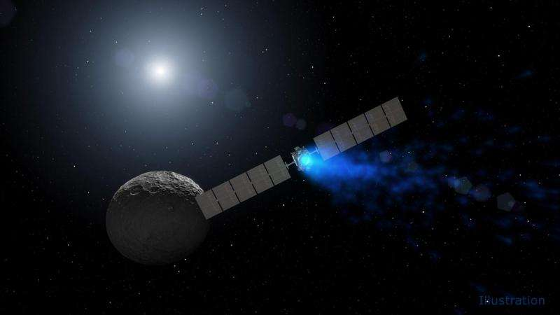 Dawn observing Ceres; third reaction wheel malfunctions