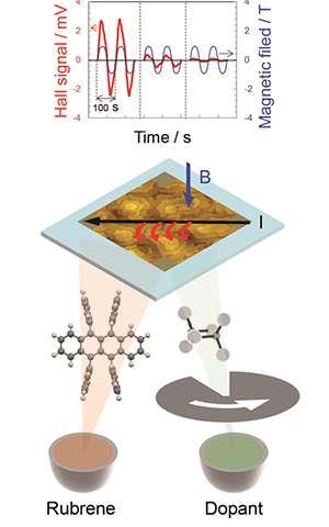 Dawn of organic single crystal electronics