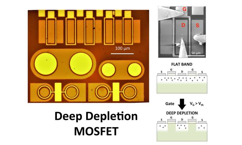 Deep-depletion: A new concept for MOSFETs