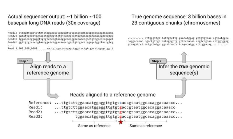 DeepVariant: Tool to call out variants in sequencing data goes open source
