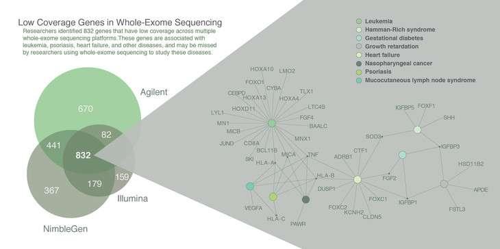Disease-associated genes routinely missed in some genetic studies