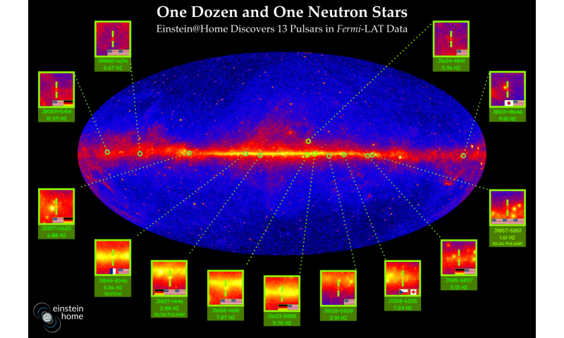 Distributed computing project Einstein@Home discovers 13 new gamma-ray pulsars