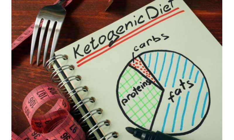 Do ketogenic diets help you lose weight?