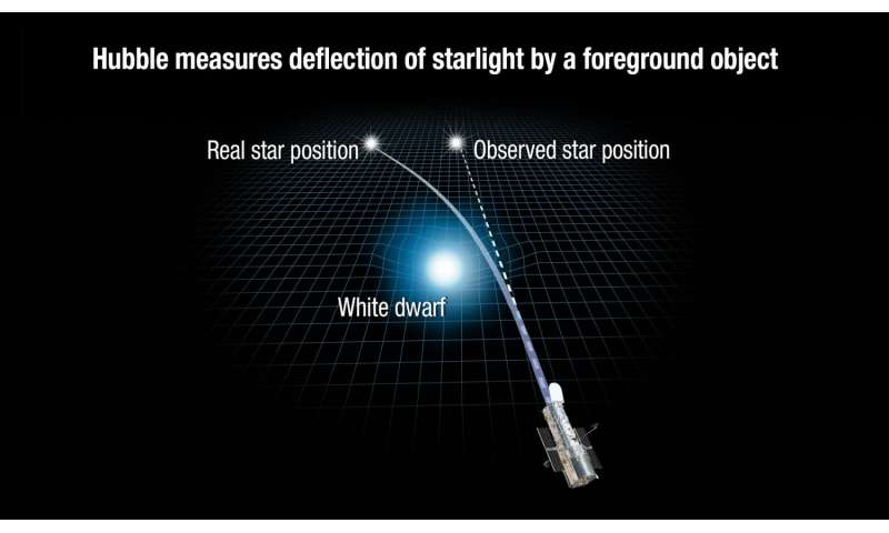 Einstein's 'impossible hope' comes true: Weighing a star with gravity