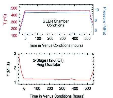 Electronics demonstrate operability in simulated Venus conditions