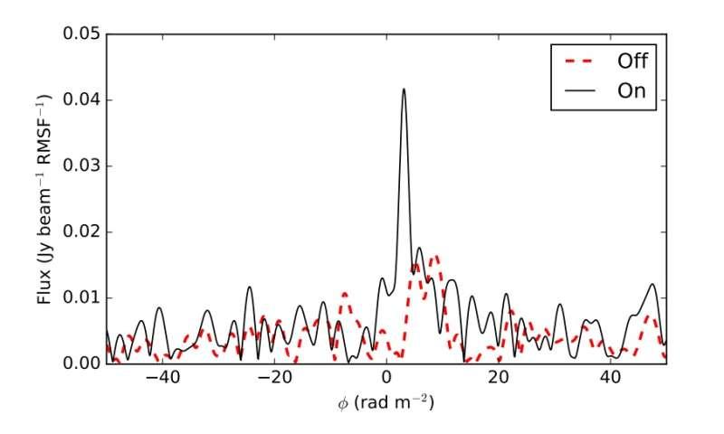 Faint, polarized flares detected from the variable star UV Ceti