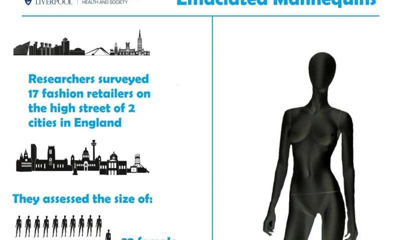 Fashion mannequins communicate 'dangerously thin' body ideals