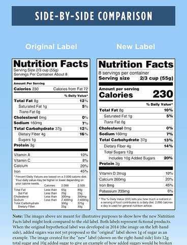 FDA to delay rule requiring new nutrition facts panel