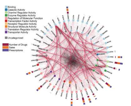 First large-scale interactome map of the largest membrane receptors group in humans