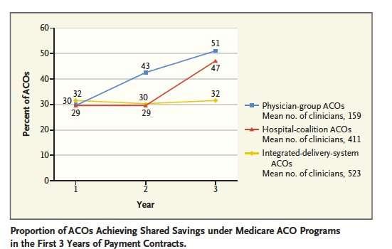Four reasons that could explain ACOs' sluggish savings
