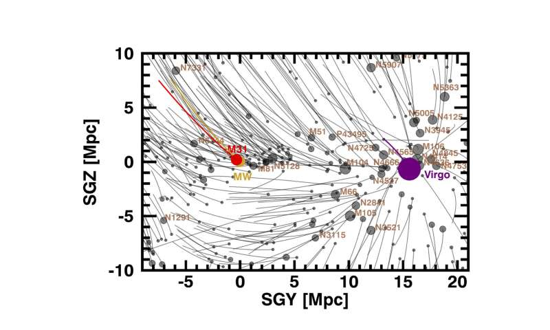 Galaxy orbits in the local supercluster