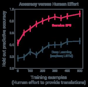 Gamalon technology accelerates machine learning
