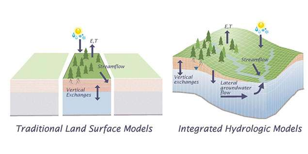 Groundwater flow is  key for modeling the global water cycle