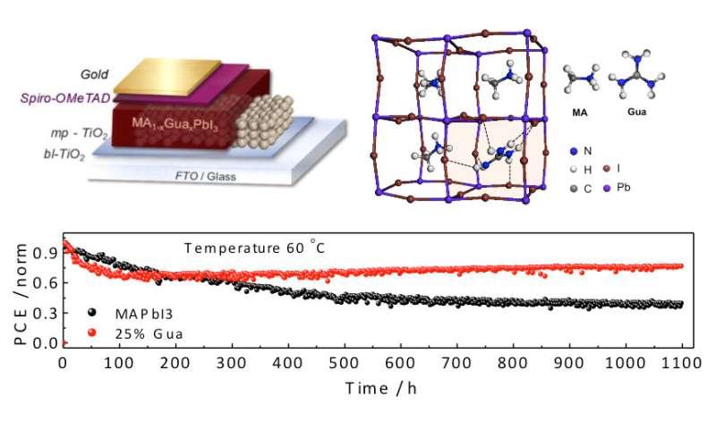 Guanidinium stabilizes perovskite solar cells at 19 percent efficiency