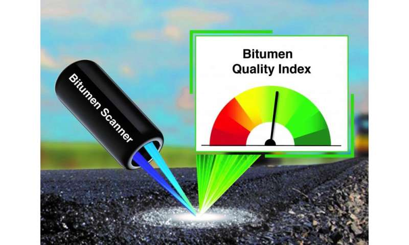 Hand scanner measures bitumen quality