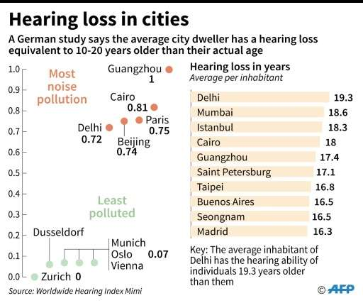 Hearing loss in cities