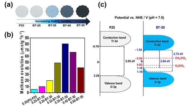 Highly efficient photocatalyst capable of carbon dioxide recycling