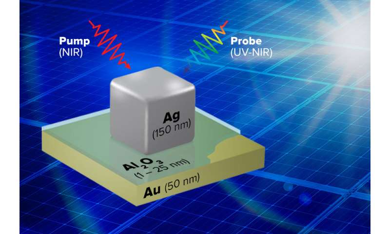 'Hot' electrons heat up solar energy research
