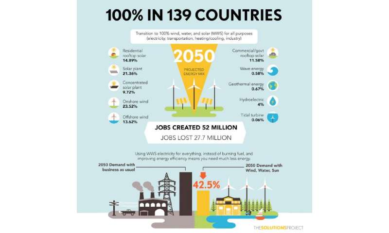 How 139 countries could be powered by 100 percent wind, water, and solar energy by 2050