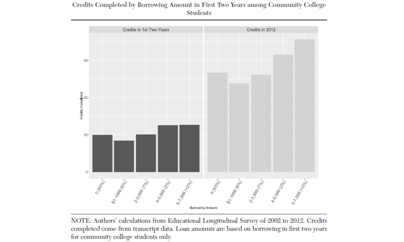 How do students with debt fare in community college?
