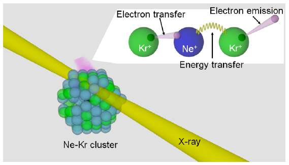 How X-rays in matter create genetoxic low-energy electrons
