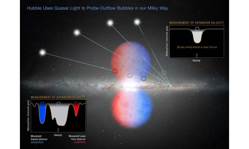 Hubble dates black hole's last big meal