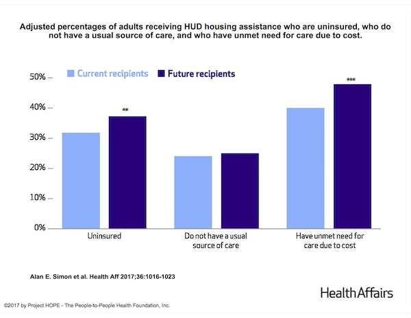 HUD housing assistance linked to improved health care access
