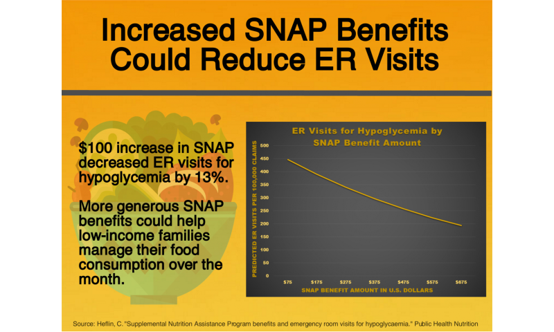 Increased food assistance benefits could result in fewer ER visits