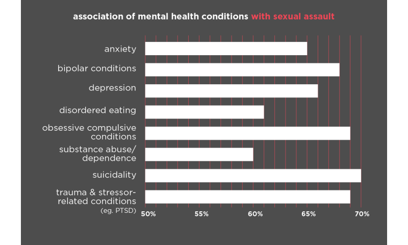 Increased risk of suicide, mental health conditions linked to sexual assault victimization