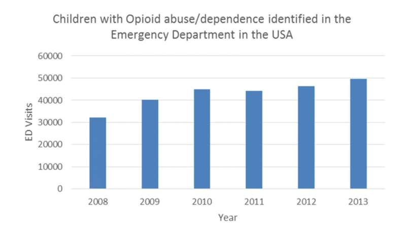 Increasing number of children arrive at emergency departments addicted to opioids