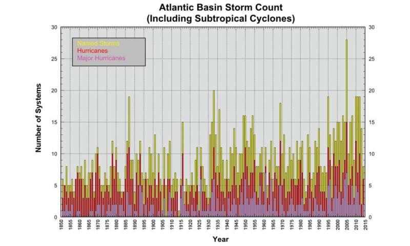 Is Hurricane Harvey a harbinger for Houston's future?