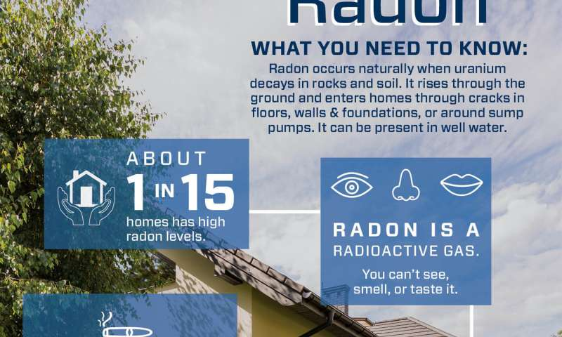 Is radon lurking in your home? Here's why you need to find out