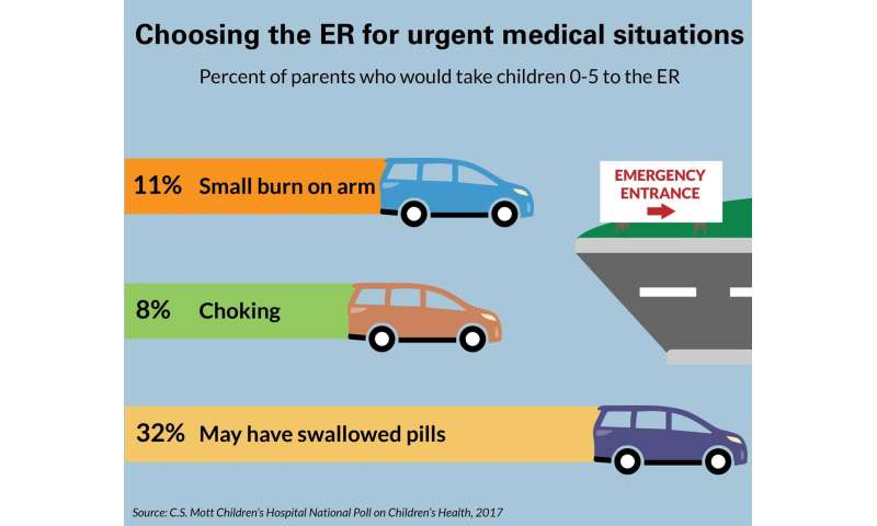 Is rushing your child to the ER the right response?