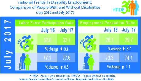 Job gains for Americans with disabilities add to strength of labor market