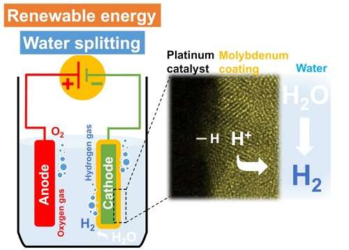 Keeping the hydrogen coming