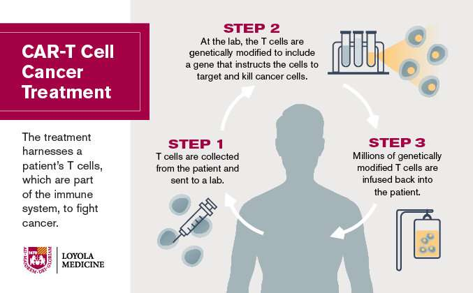 Landmark CAR-T cancer study published in the New England Journal of Medicine