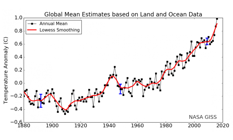 Listen to the Earth smash another global temperature record