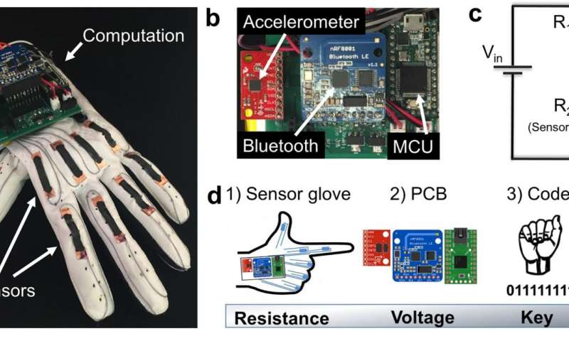 Low-cost smart glove wirelessly translates the American Sign Language alphabet into text