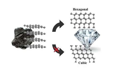 making diamond from graphite