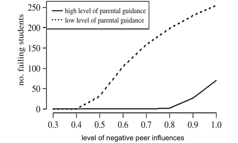 Mathematical model reveals parental involvement can 'immunize' students from dropping out
