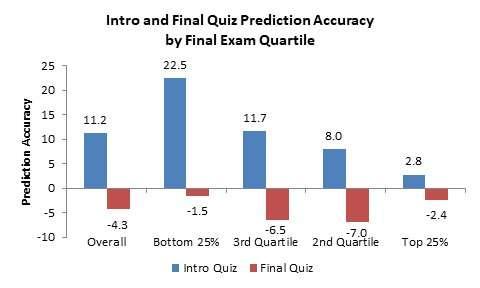 Metacognition training boosts gen chem exam scores