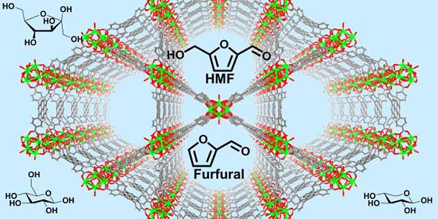 Metal-organic framework NU-1000 allows separation of toxic furanics from sugars for efficient ethanol production