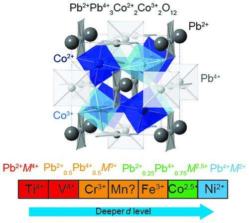 Mixed valence states in lead perovskites