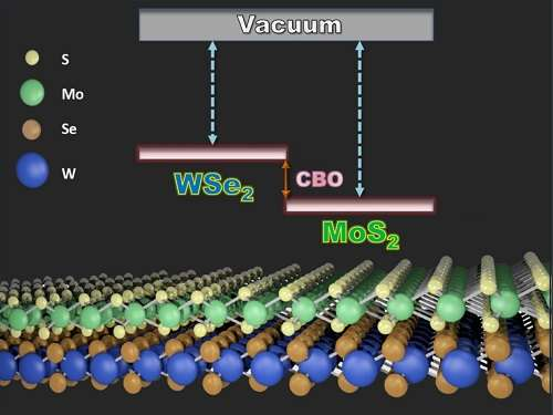 Model accurately predicts the electronic properties of a combination of 2-D semiconductors