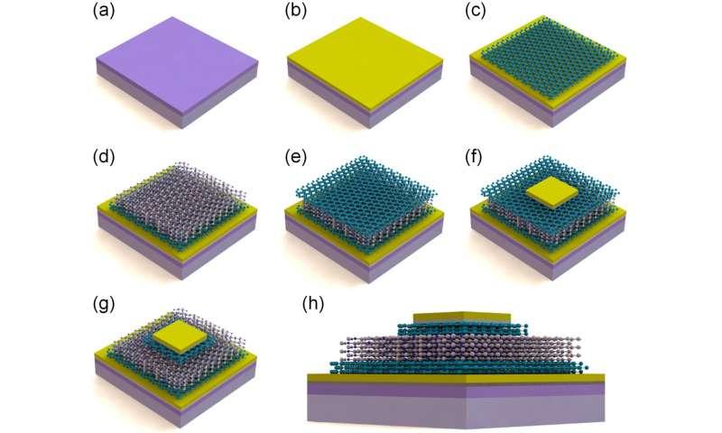 Model for 2-D materials based RRAM found