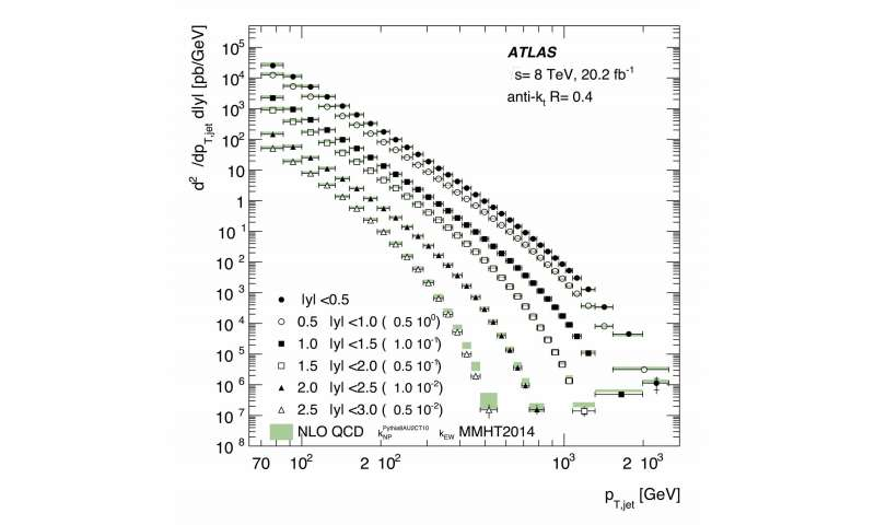 More than the sum of its parts: the ATLAS Experiment looks inside the proton
