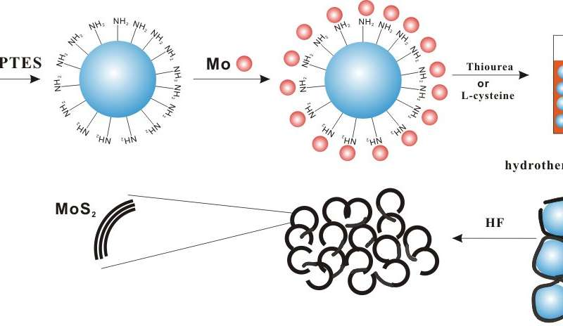 Morphologies of porous MoS2 show good performance in hydrogenation of phenol